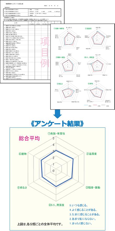 岡山県内某社のアンケート実施例